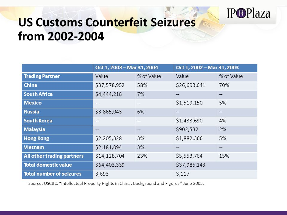 US Customs Counterfeit Seizures from 2002-2004