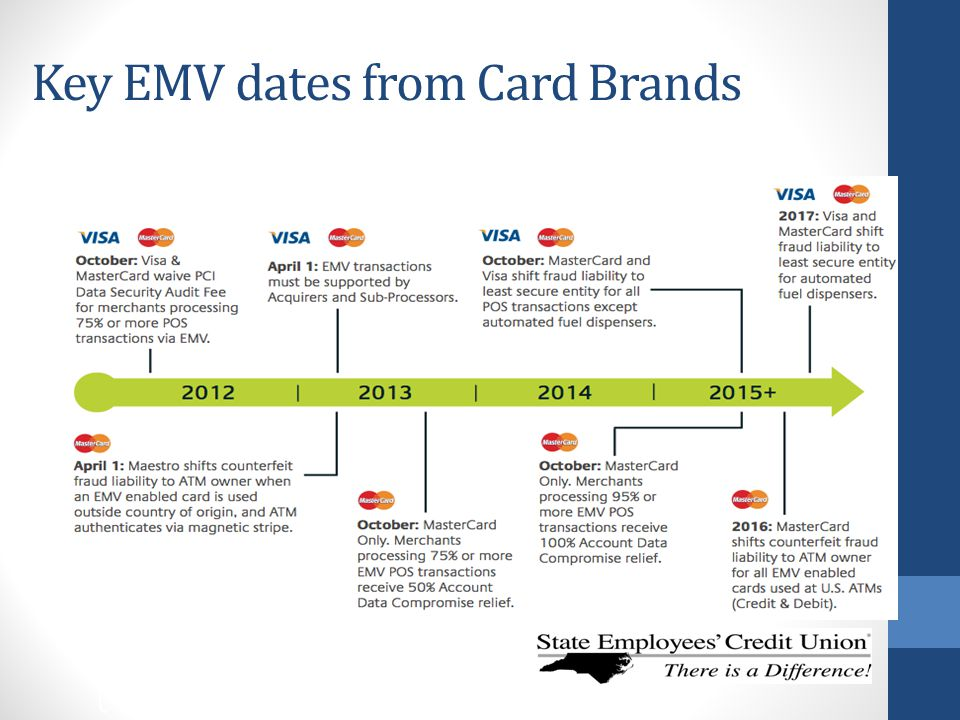Key EMV dates from Card Brands
