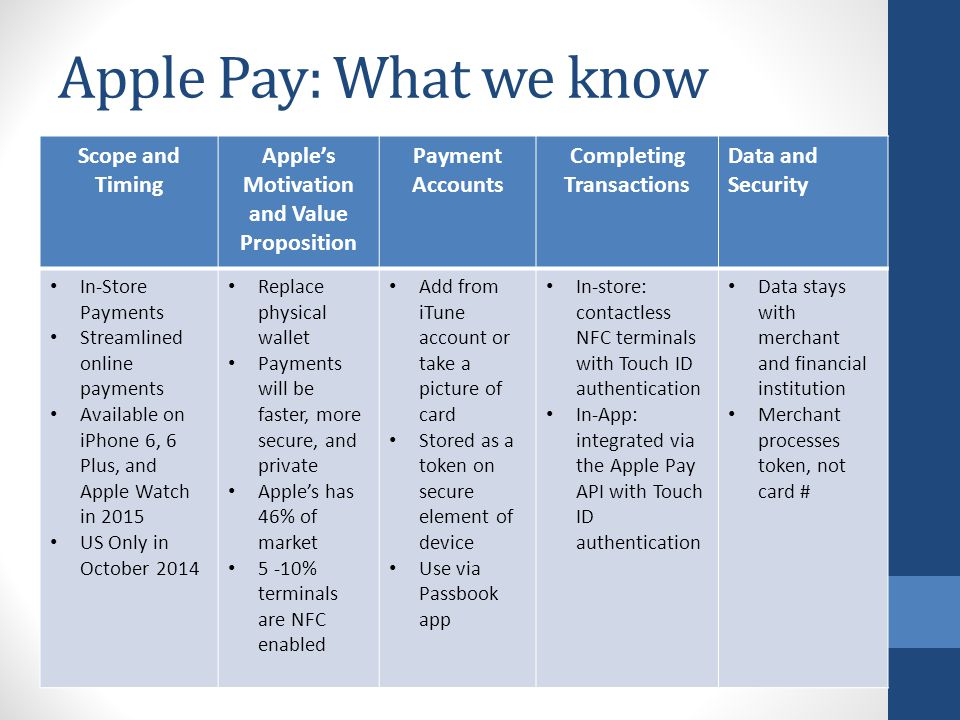 Apple's Motivation and Value Proposition Completing Transactions