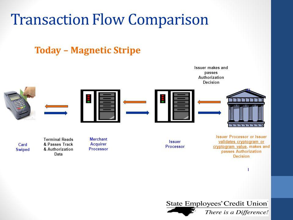 Transaction Flow Comparison