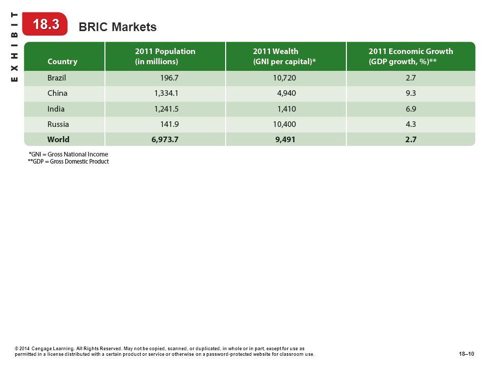 18.3 BRIC Markets.