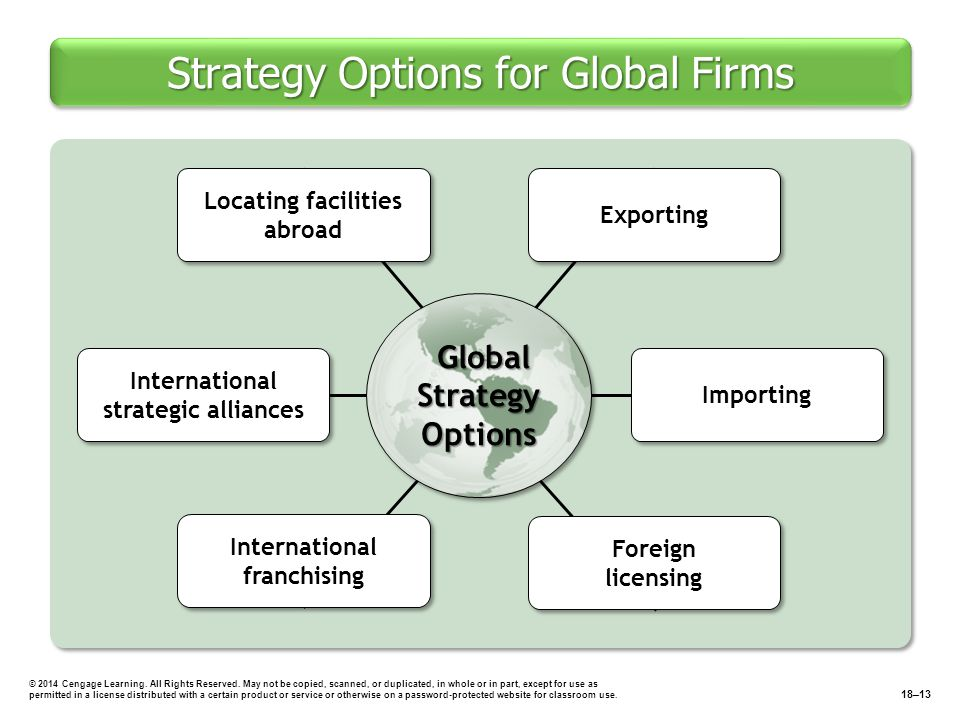 Strategy Options for Global Firms