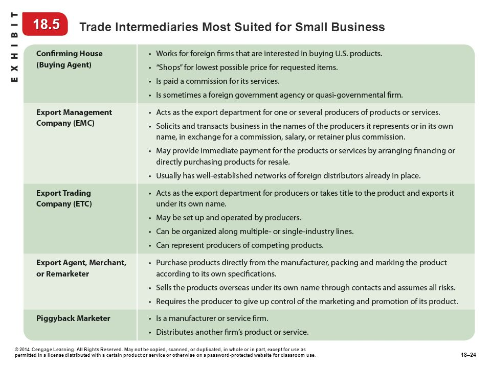 18.5 Trade Intermediaries Most Suited for Small Business