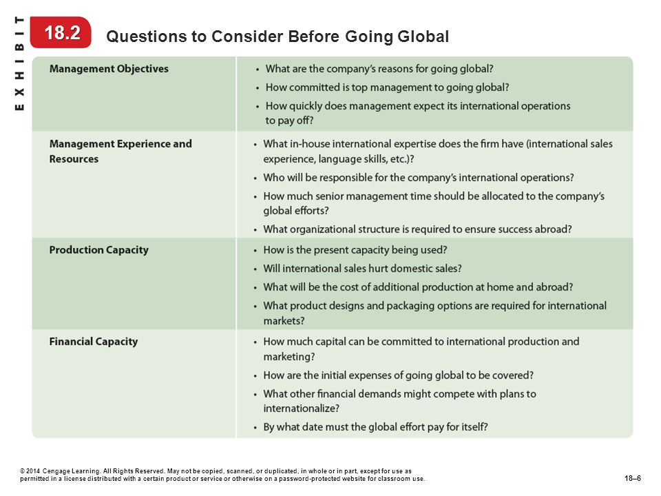 18.2 Questions to Consider Before Going Global