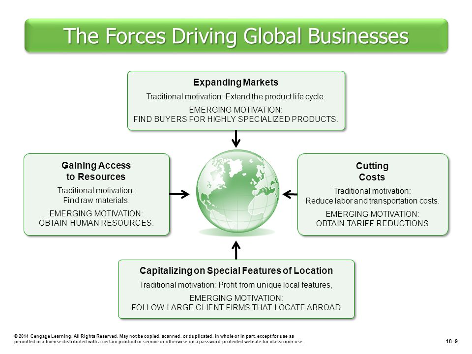 The Forces Driving Global Businesses