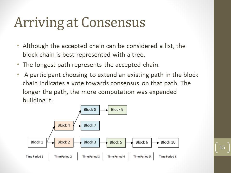 Consensus Process = Mining