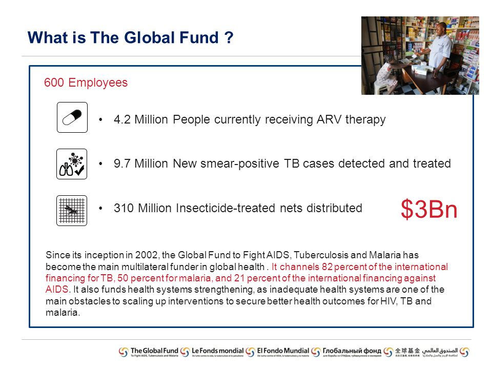 $3Bn What is The Global Fund 600 Employees 4.2 Million
