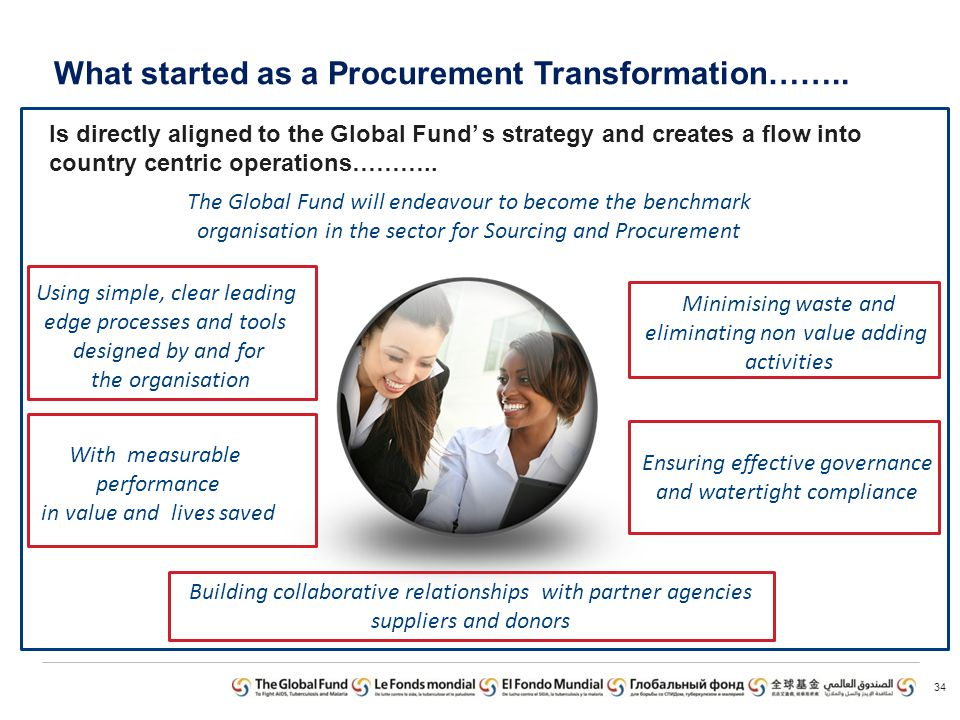 What started as a Procurement Transformation……..
