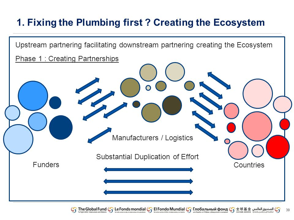 1. Fixing the Plumbing first Creating the Ecosystem