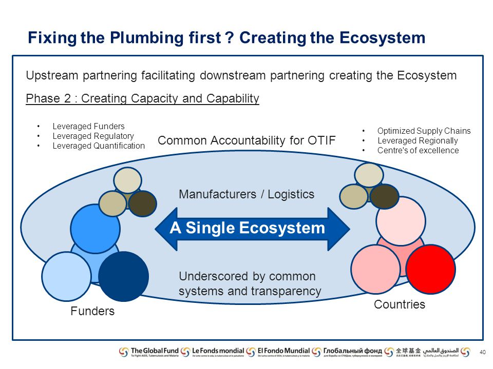 Fixing the Plumbing first Creating the Ecosystem