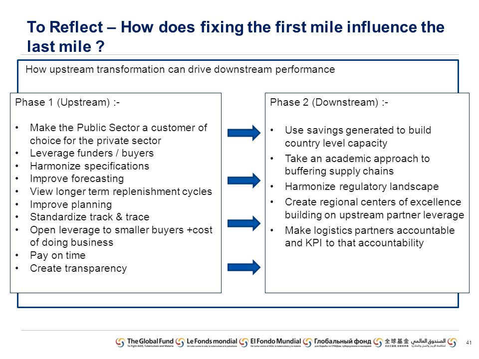 To Reflect – How does fixing the first mile influence the last mile