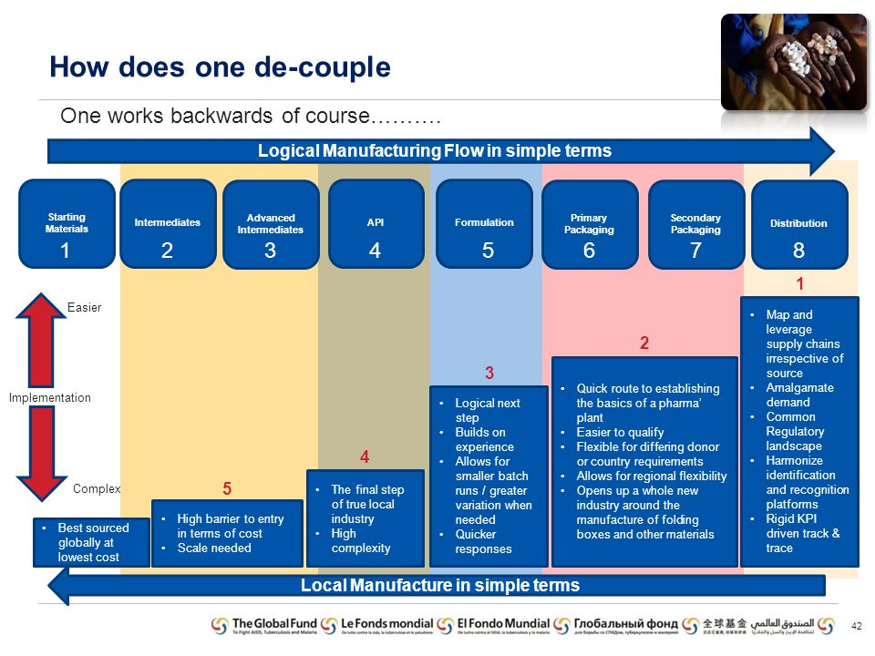 How does one de-couple One works backwards of course………. 1 2 3 4 5 6 7