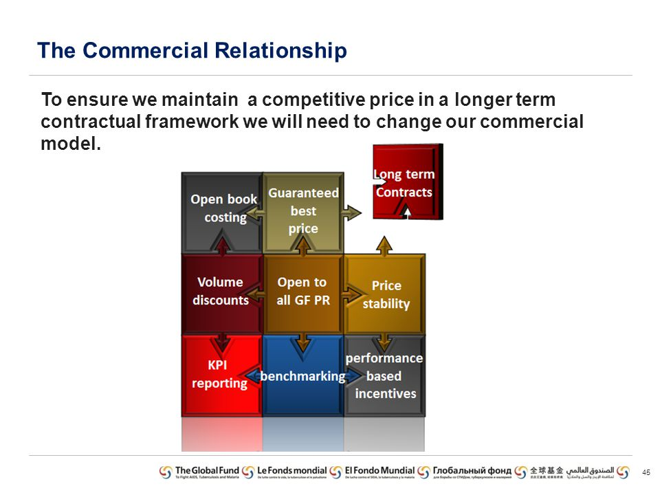 The Commercial Relationship