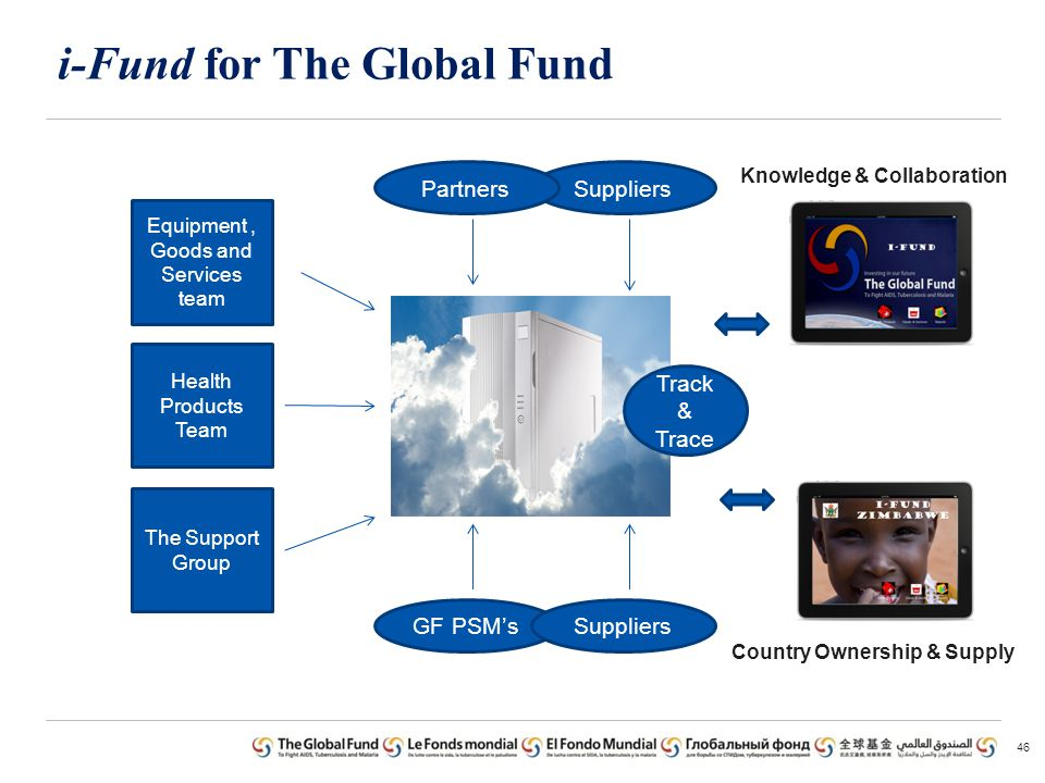 i-Fund for The Global Fund