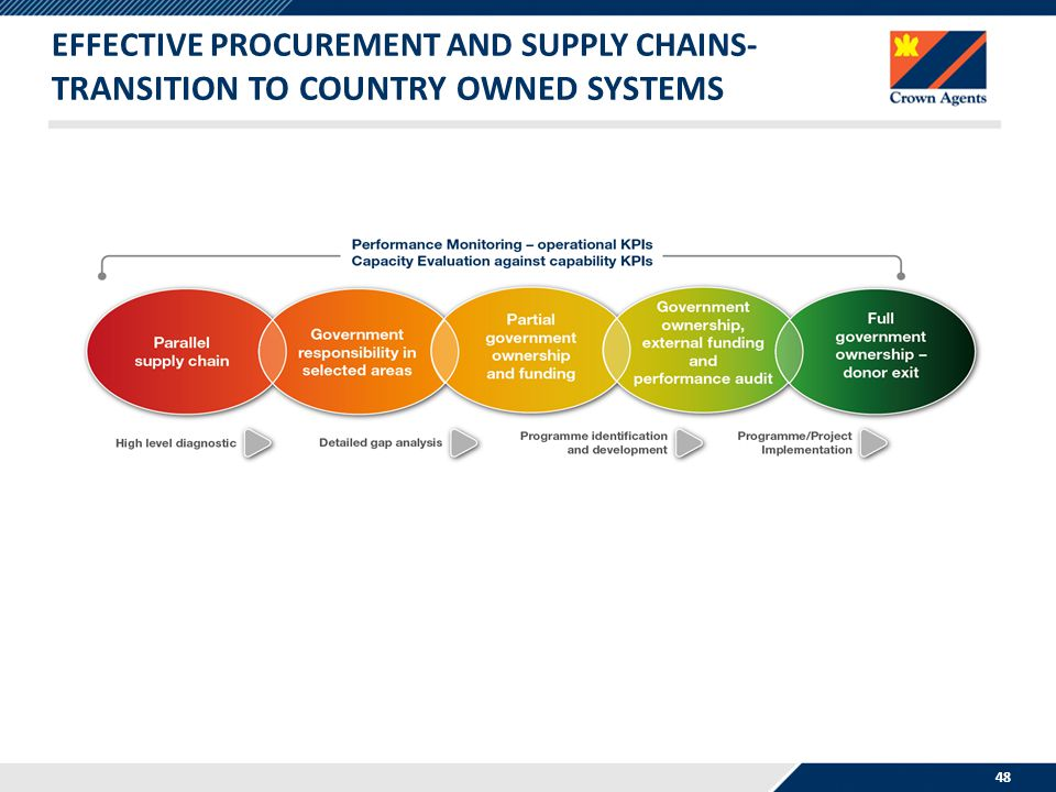 13/04/2017 Effective Procurement and Supply Chains- Transition to Country Owned Systems