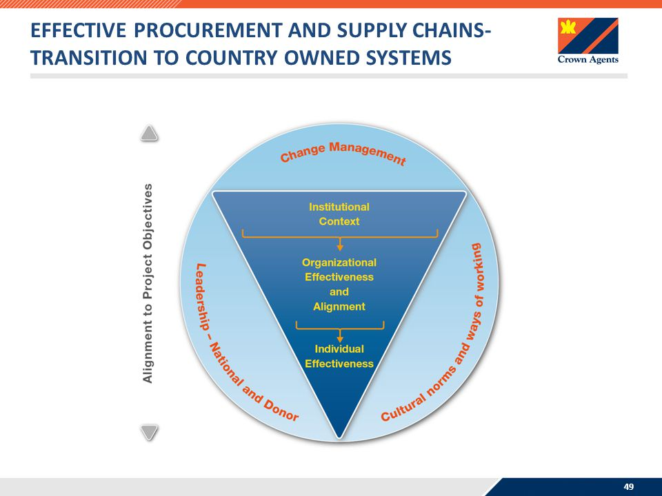 13/04/2017 Effective Procurement and Supply Chains- Transition to Country Owned Systems .