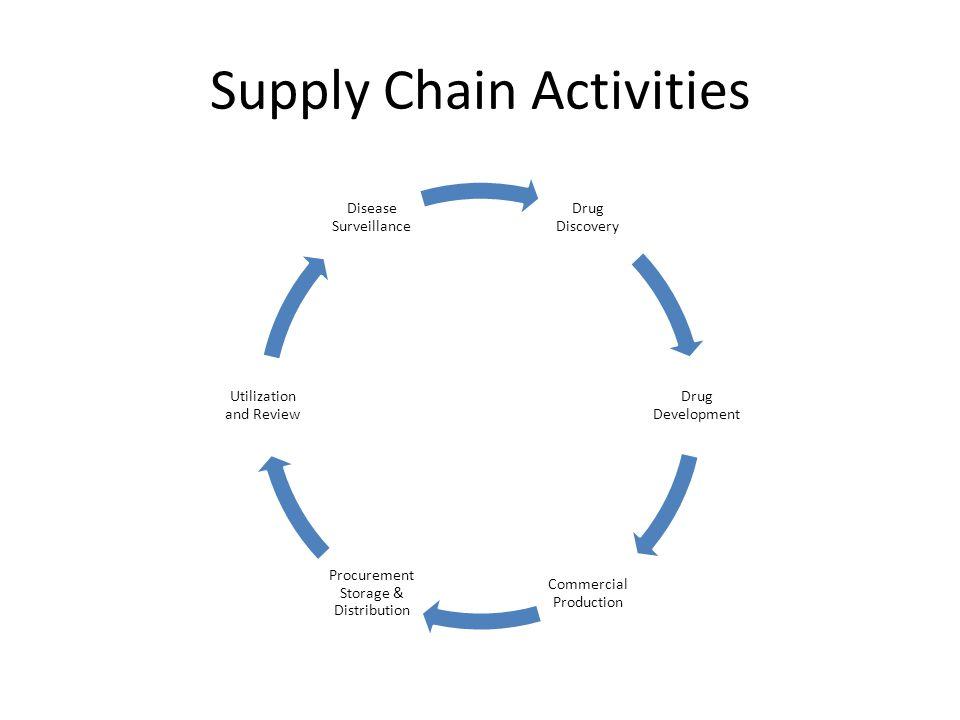 Supply Chain Activities