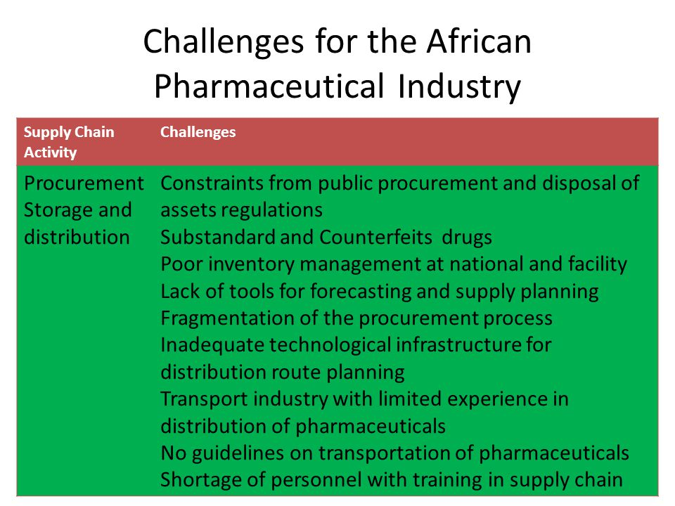 Challenges for the African Pharmaceutical Industry