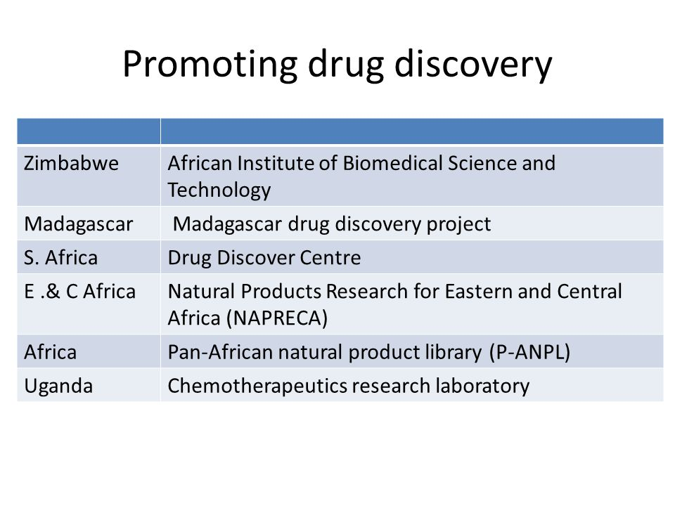 Promoting drug discovery