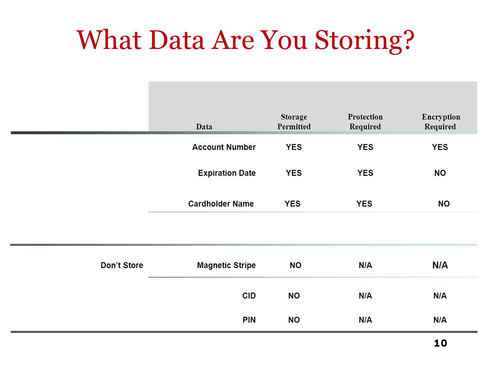 What Data Are You Storing