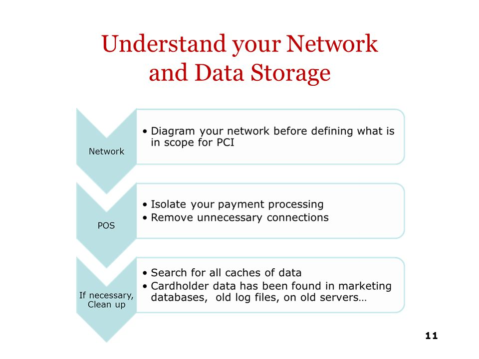 Understand your Network and Data Storage