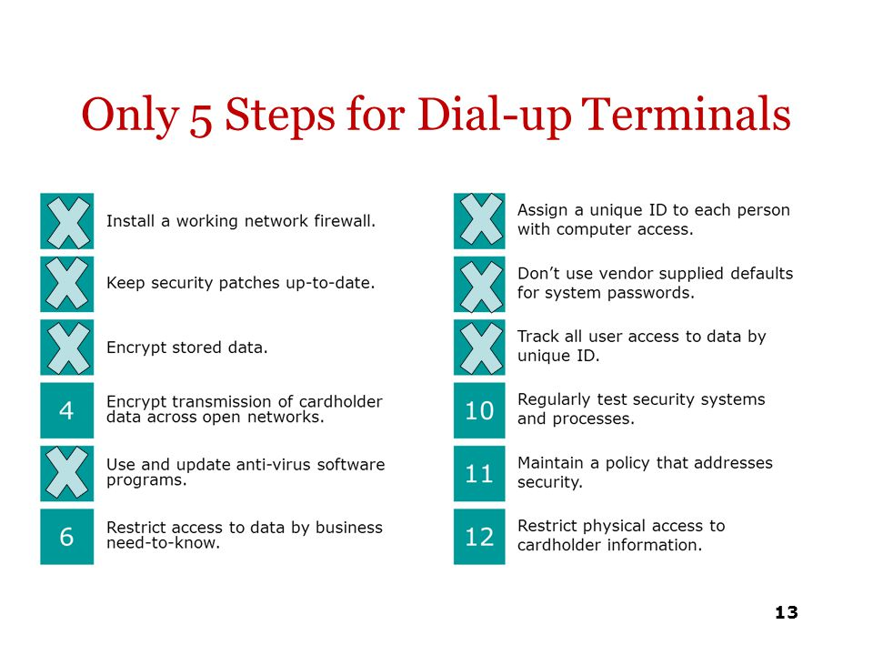 Only 5 Steps for Dial-up Terminals