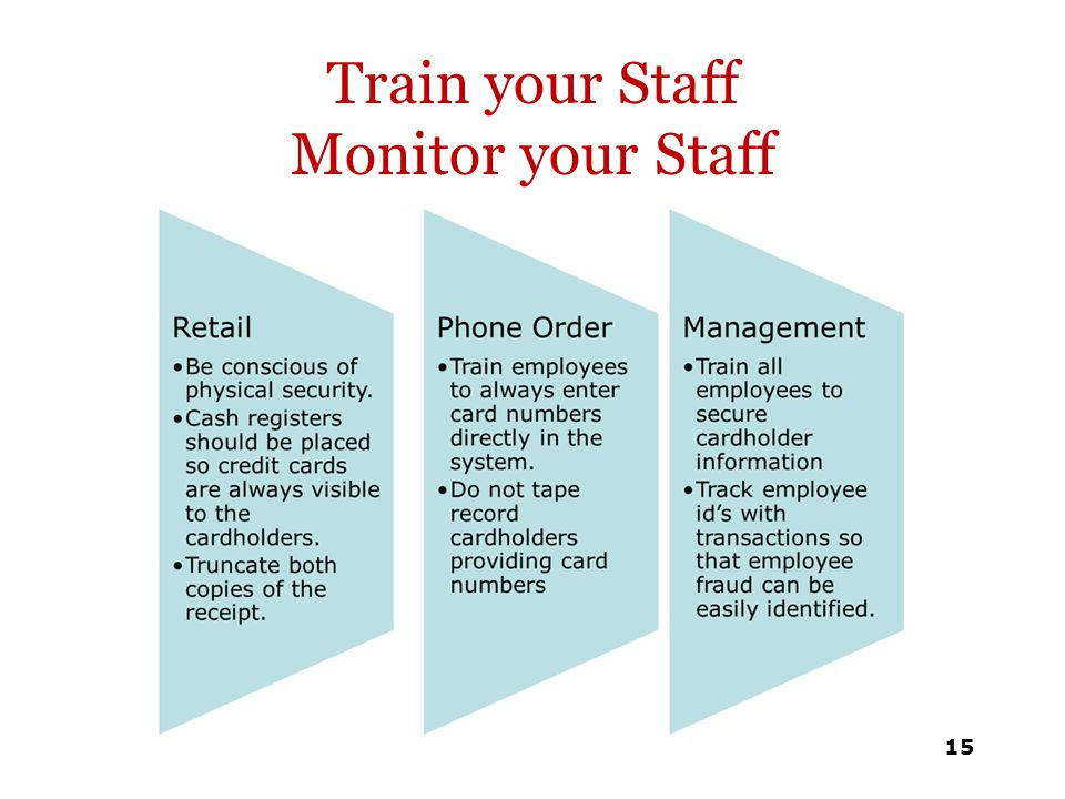 Train your Staff Monitor your Staff