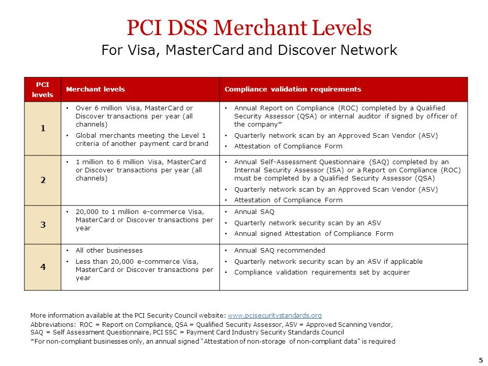 PCI DSS Merchant Levels For Visa, MasterCard and Discover Network