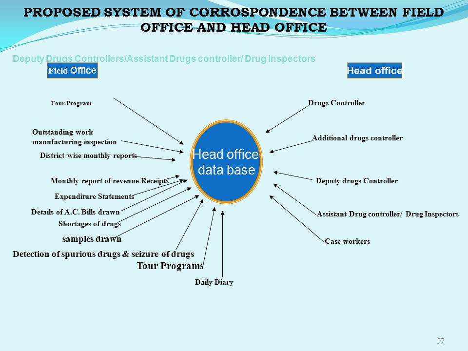 PROPOSED SYSTEM OF CORROSPONDENCE BETWEEN FIELD OFFICE AND HEAD OFFICE