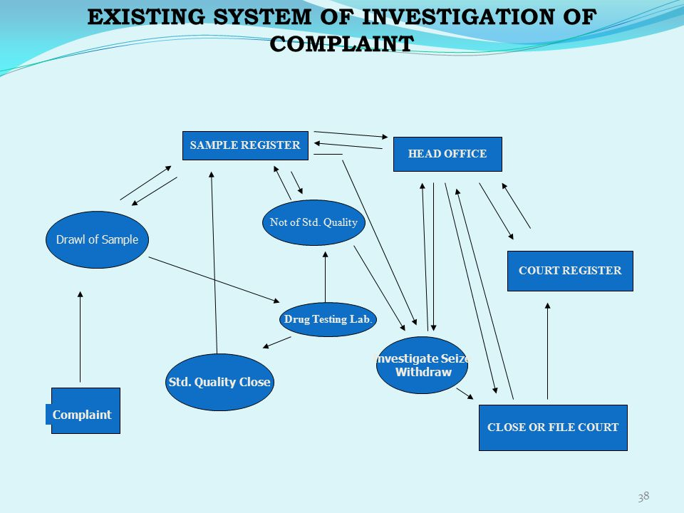 EXISTING SYSTEM OF INVESTIGATION OF COMPLAINT