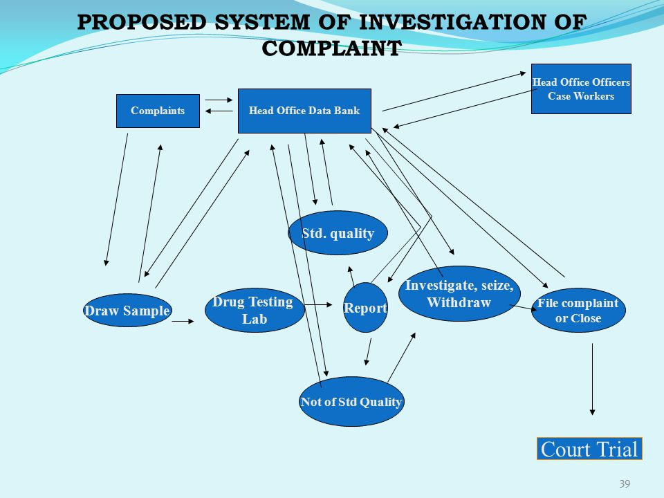 PROPOSED SYSTEM OF INVESTIGATION OF COMPLAINT