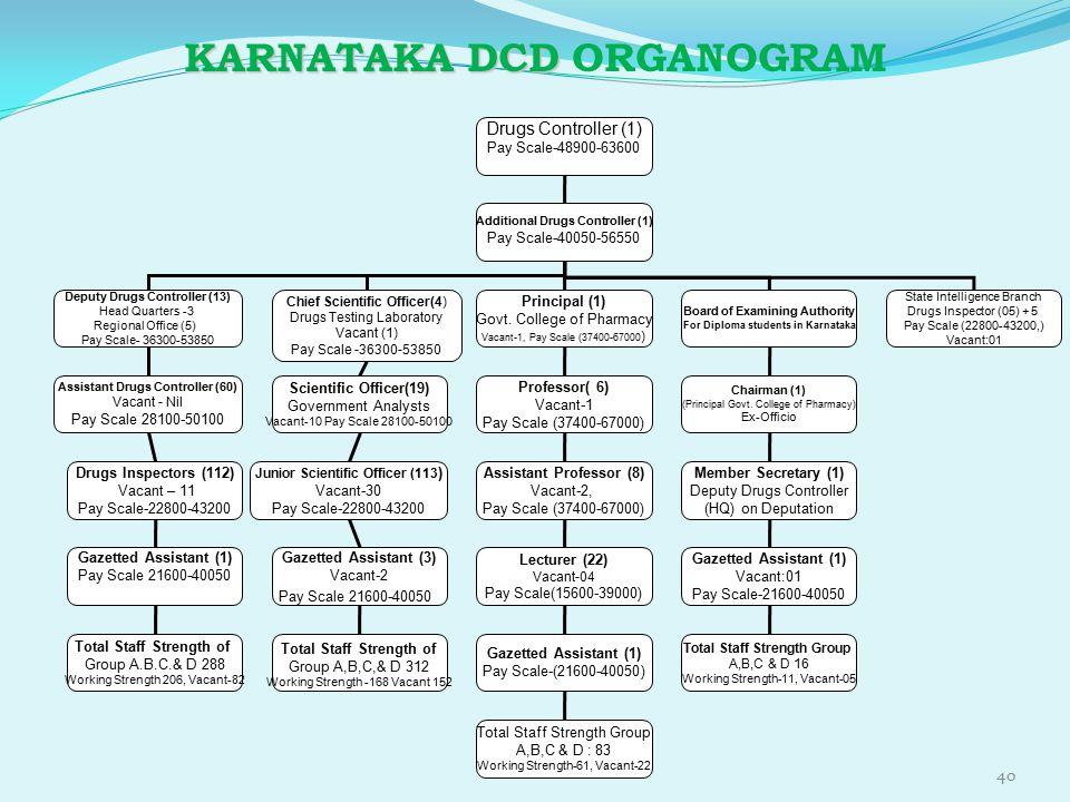 KARNATAKA DCD ORGANOGRAM