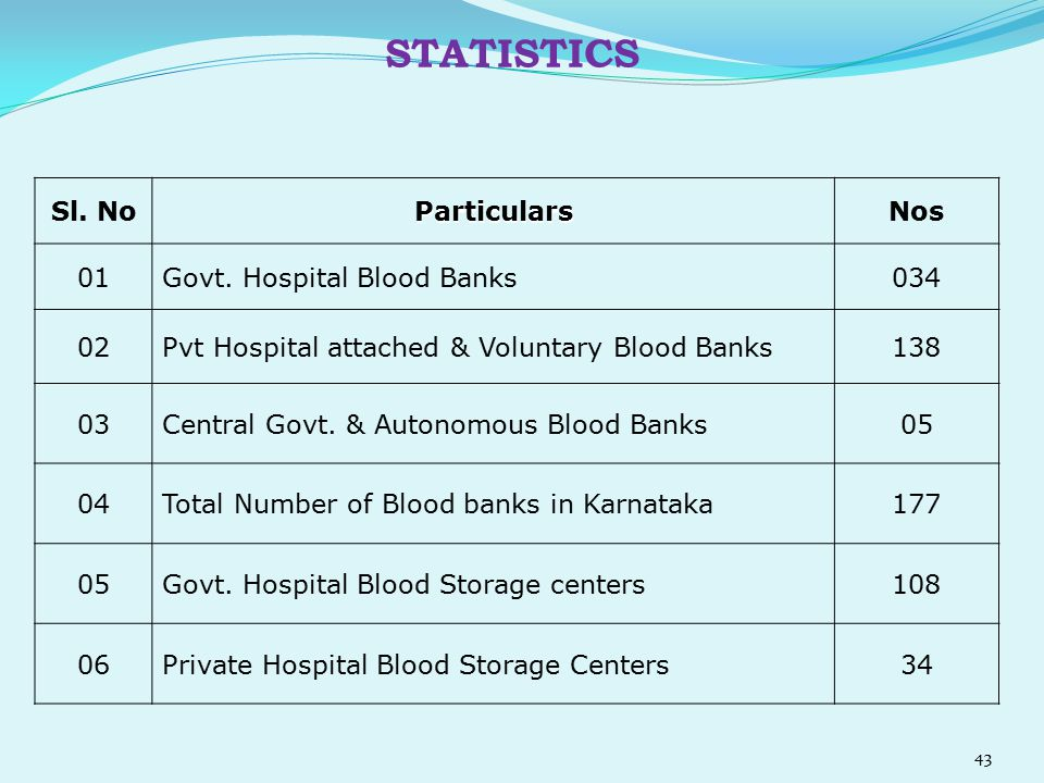 STATISTICS Sl. No Particulars Nos 01 Govt. Hospital Blood Banks 034 02
