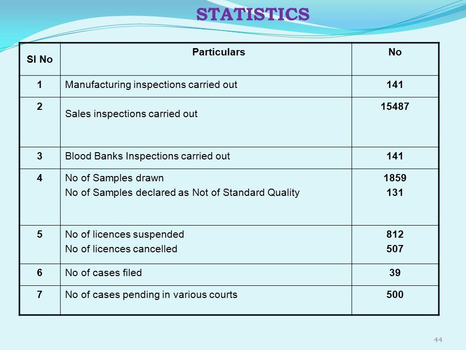 STATISTICS Sl No Particulars No 1