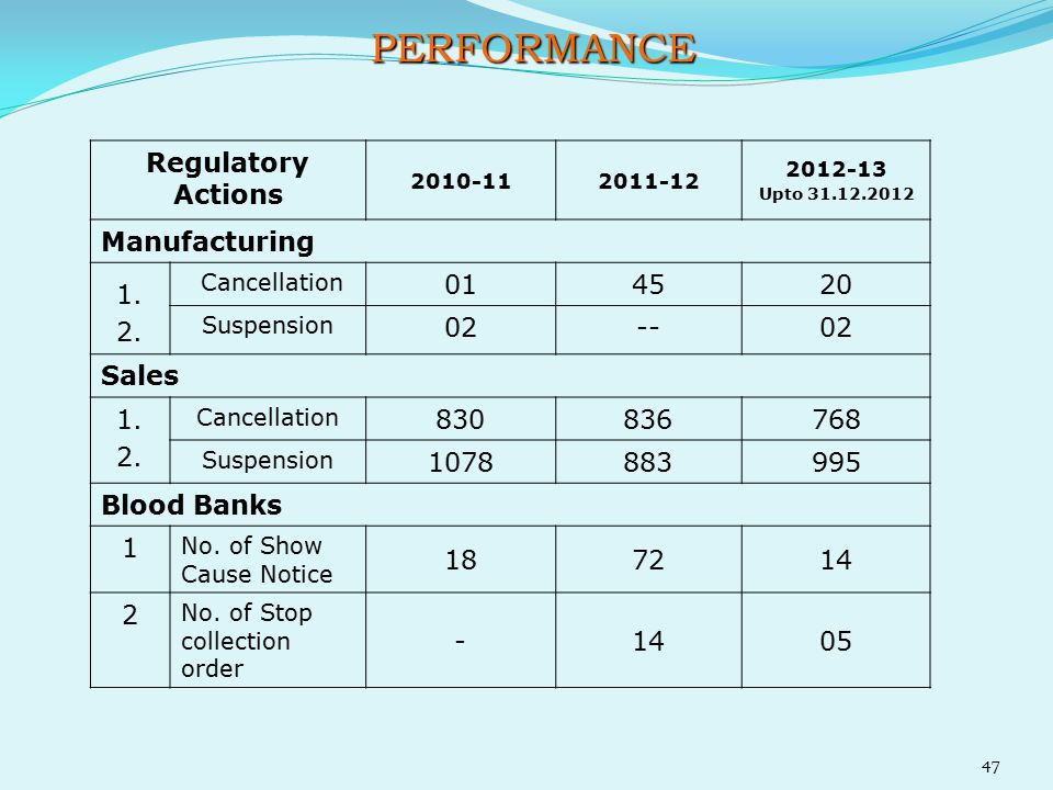 PERFORMANCE Regulatory Actions Manufacturing 1. 2. 01 45 20 02 --
