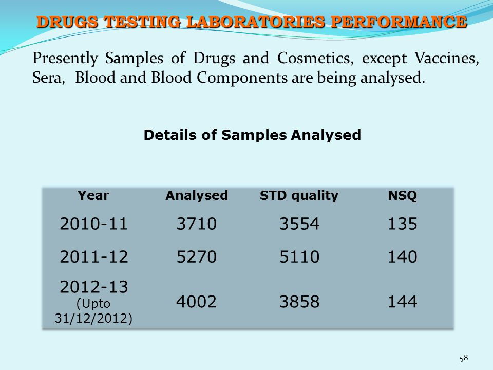DRUGS TESTING LABORATORIES PERFORMANCE
