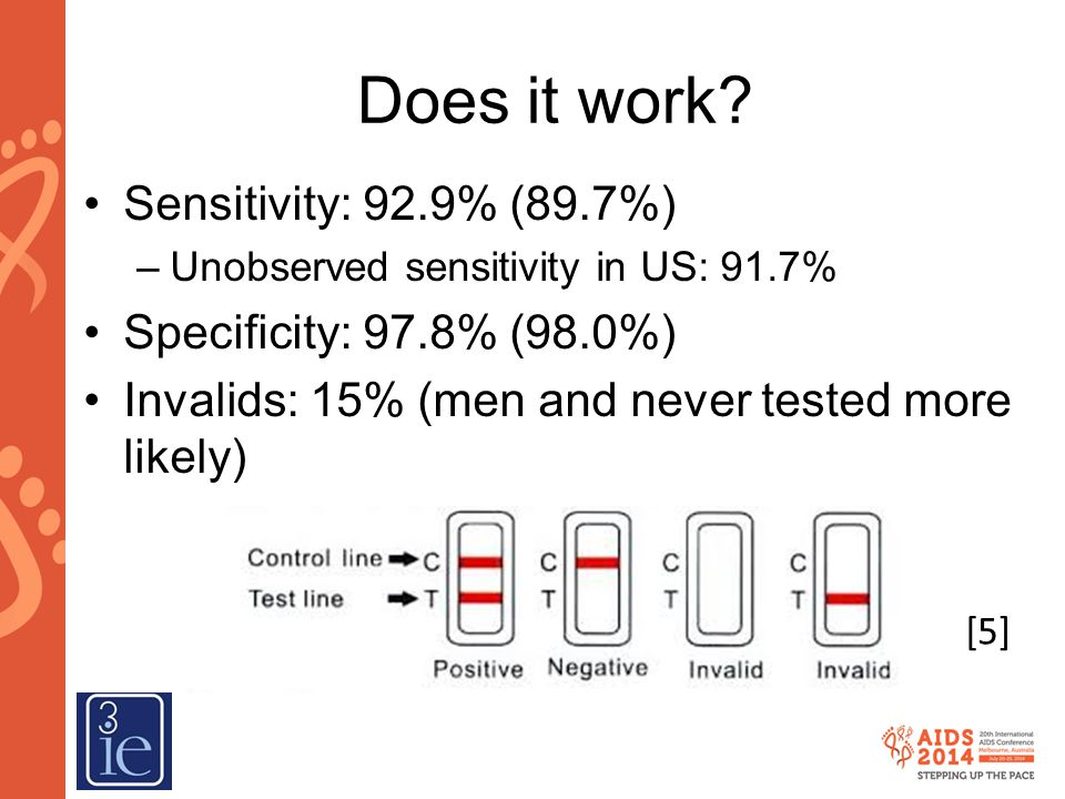 Does it work Sensitivity: 92.9% (89.7%) Specificity: 97.8% (98.0%)
