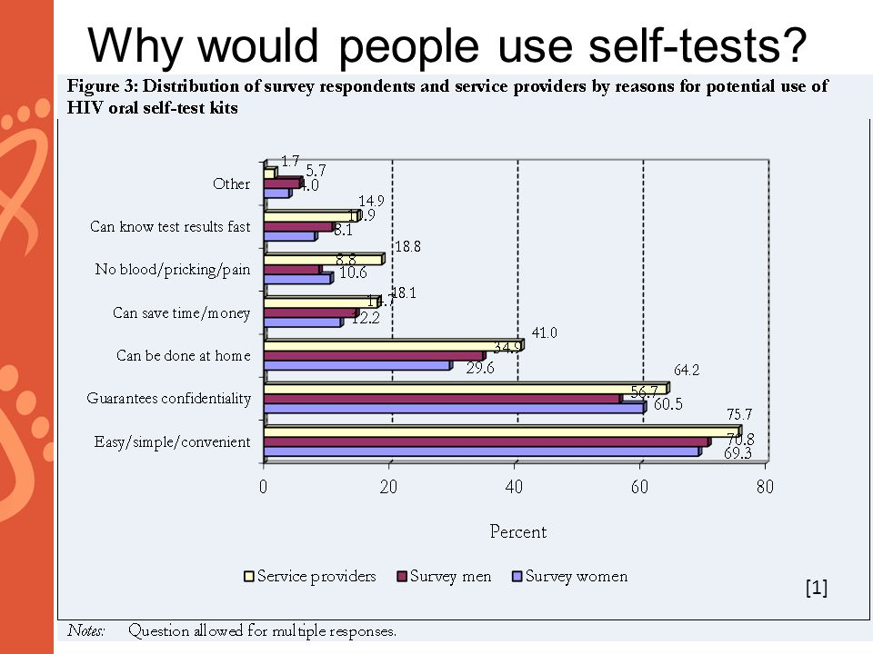 Why would people use self-tests