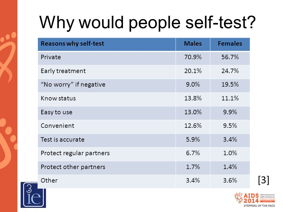 Why would people self-test