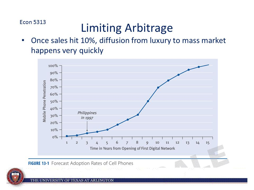 Econ 5313 Limiting Arbitrage.