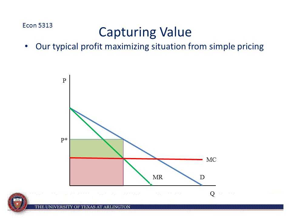 Our typical profit maximizing situation from simple pricing