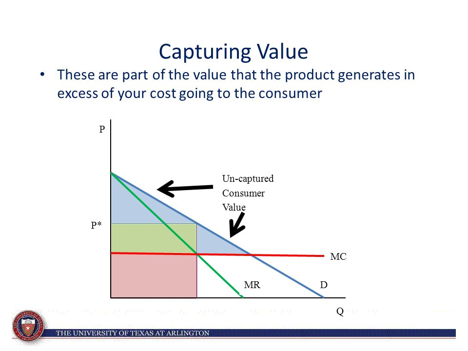 Capturing Value These are part of the value that the product generates in excess of your cost going to the consumer.