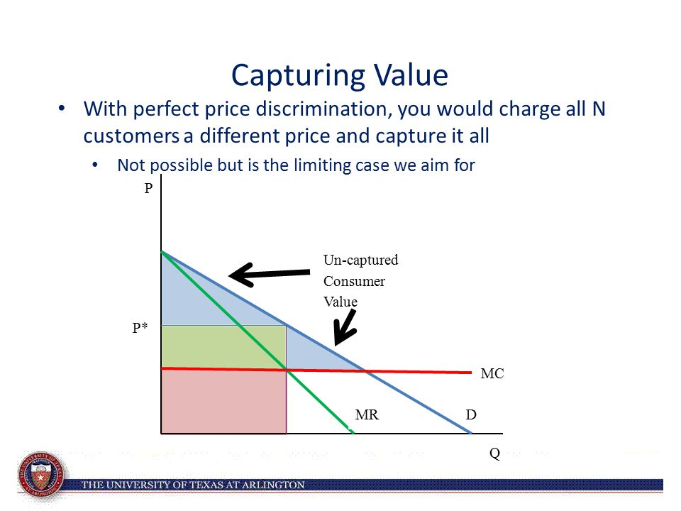 Capturing Value With perfect price discrimination, you would charge all N customers a different price and capture it all.