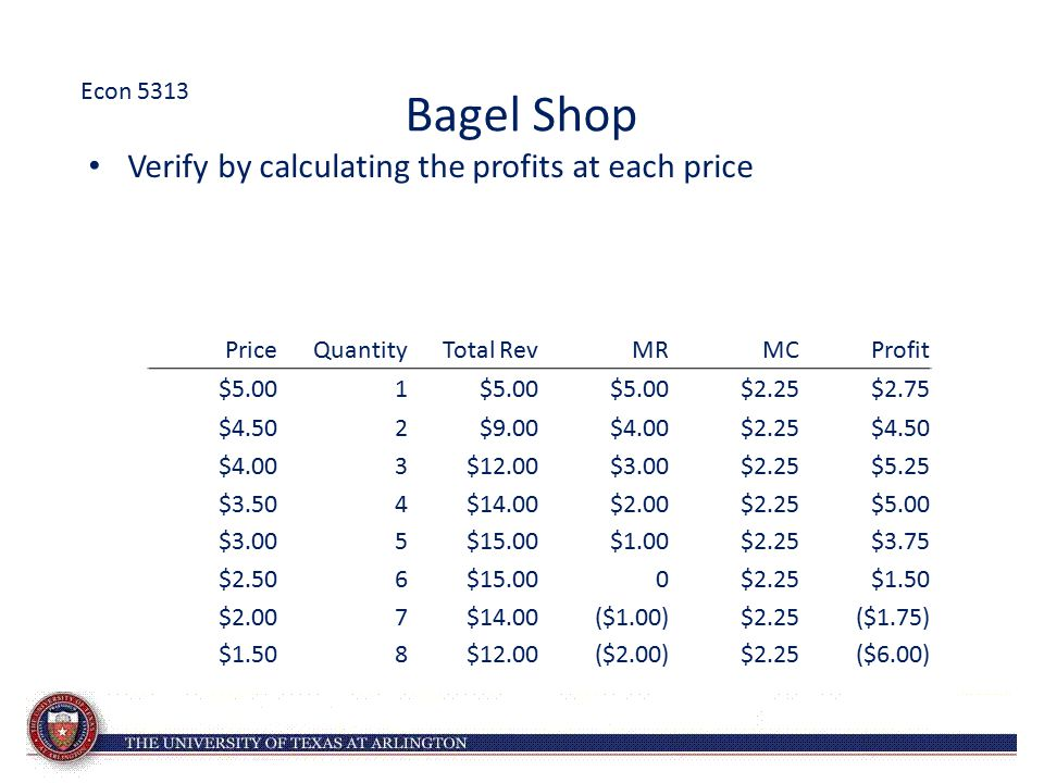 Verify by calculating the profits at each price