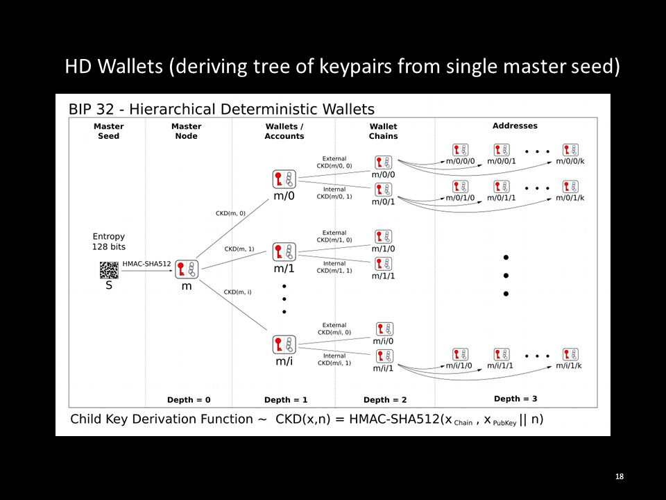 HD Wallets (deriving tree of keypairs from single master seed)