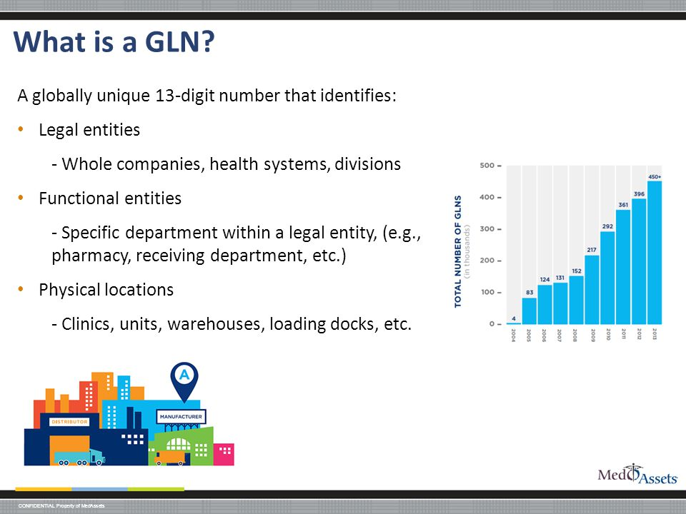 What is a GLN A globally unique 13-digit number that identifies: