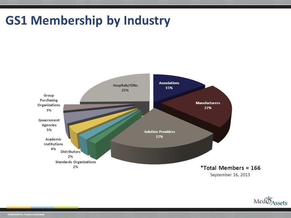 GS1 Membership by Industry
