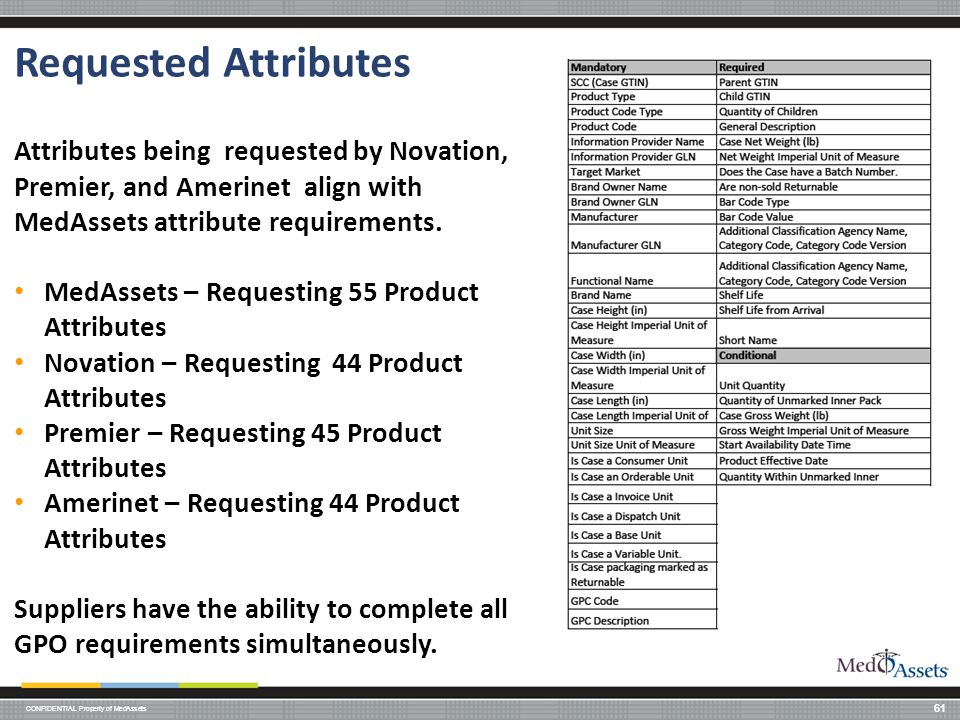 Requested Attributes Attributes being requested by Novation, Premier, and Amerinet align with MedAssets attribute requirements.