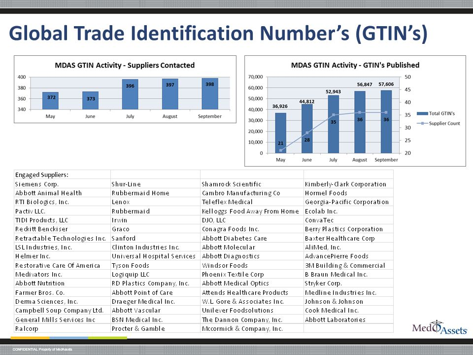 Global Trade Identification Number's (GTIN's)