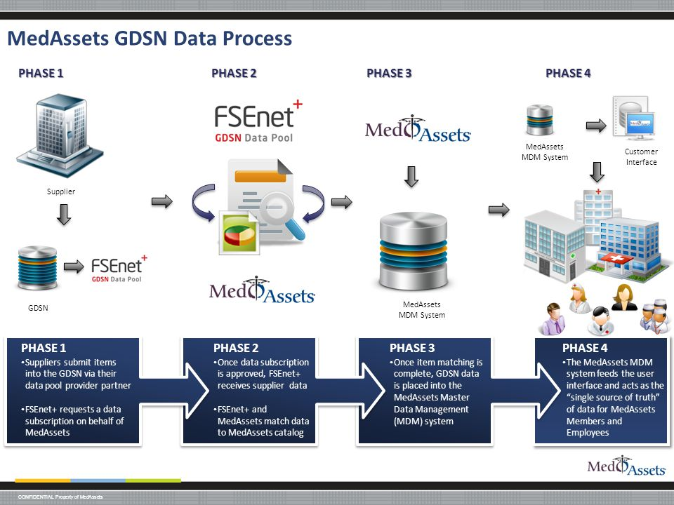 MedAssets GDSN Data Process